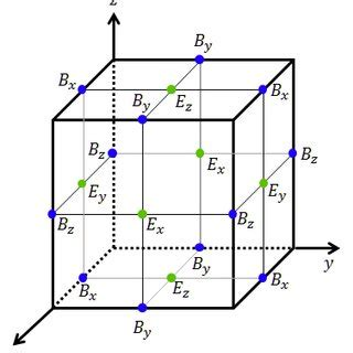 Thesis on finite difference method